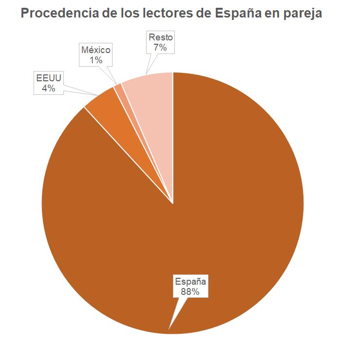 Procedencia de los lectores de España en pareja